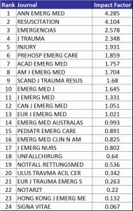 Medical Journal Impact Factors 2013