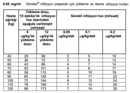 Simdax 0.05mg
