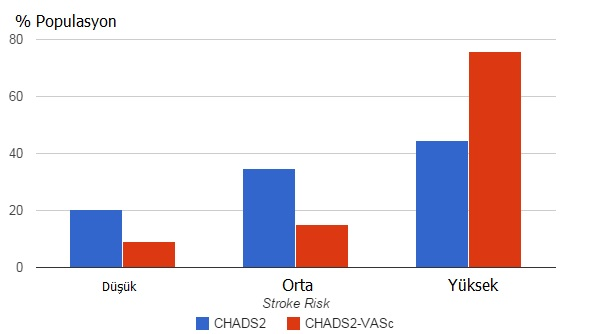 CHA2DS2VASC -CHADS2